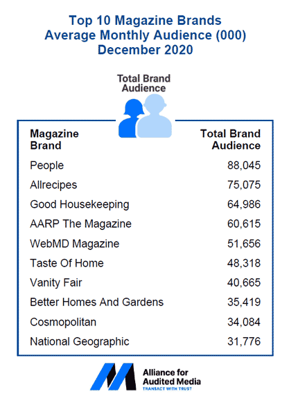 Top 10 Magazine Brands Average Monthly Audience December 2020