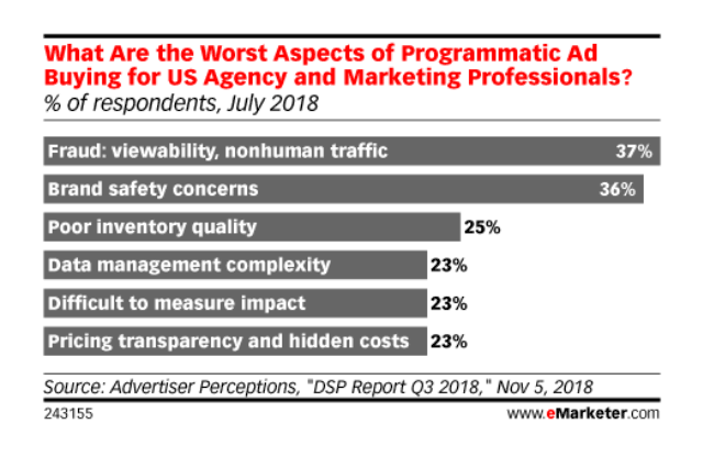What are the worst aspects of programmatic ad buying for U.S. agency and marketing professionals? source: eMarketer