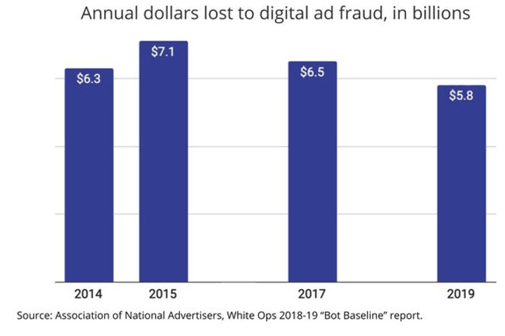 Annual dollars lost to digital ad fraud. source: MediaPost