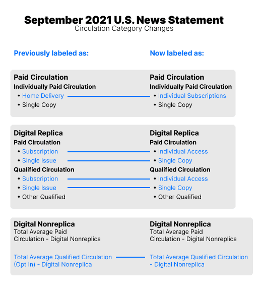 September 2021 U.S. News Statement Circulation Category Changes